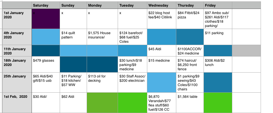 First shot of my 'no spend' chart.