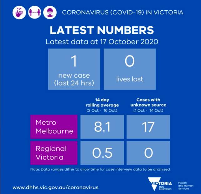 Coronavirus figures for today.