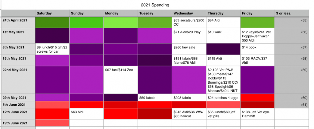 'No Spend Days' chart with FOUR days' spending last week.